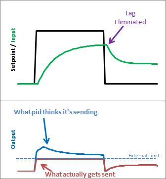 Improving the Beginner's PID: Reset Windup « Project Blog
