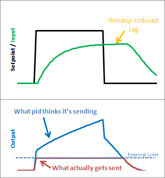 Improving the Beginner's PID: Reset Windup « Project Blog