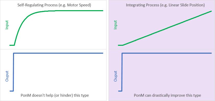 process-types